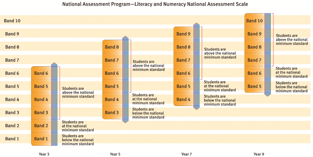 A chart depicting the common scale and showing the standards and applicable bands for each year level tested. The chart shows that for Year 3, students who score at Band 1 are below the national minimum standard. Students at Band 2 are at the national minimum standard and students from Bands 3 to 6 are above the national minimum standard. For Year 5, students who score at Band 3 are below the national minimum standard. Students at Band 4 are at the national minimum standard and students from Bands 5 to 8 are above the national minimum standard. For Year 7, students who score at Band 4 are below the national minimum standard. Students at Band 5 are at the national minimum standard and students from Bands 6 to 9 are above the national minimum standard. For Year 9, students who score at Band 4 are below the national minimum standard. Students at Band 6 are at the national minimum standard and students from Bands 7 to 10 are above the national minimum standard.
