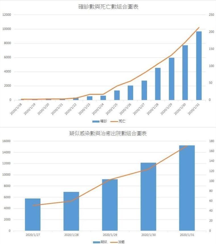 武汉肺炎数据图。(图片来源:台湾论坛PTT)