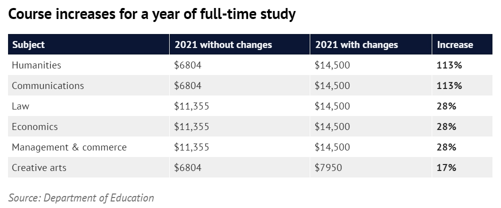 明年學費上漲的專業有哪些 圖片來源:悉尼晨鋒報官網截屏 數據來源:澳洲教育部官網
