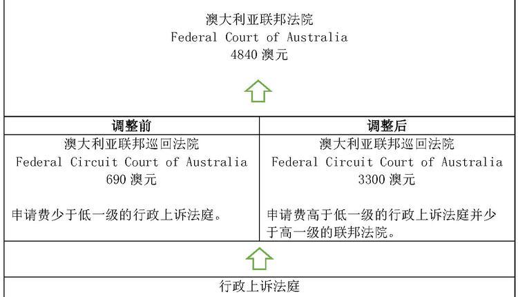 上訴申請費 聯邦巡迴法院