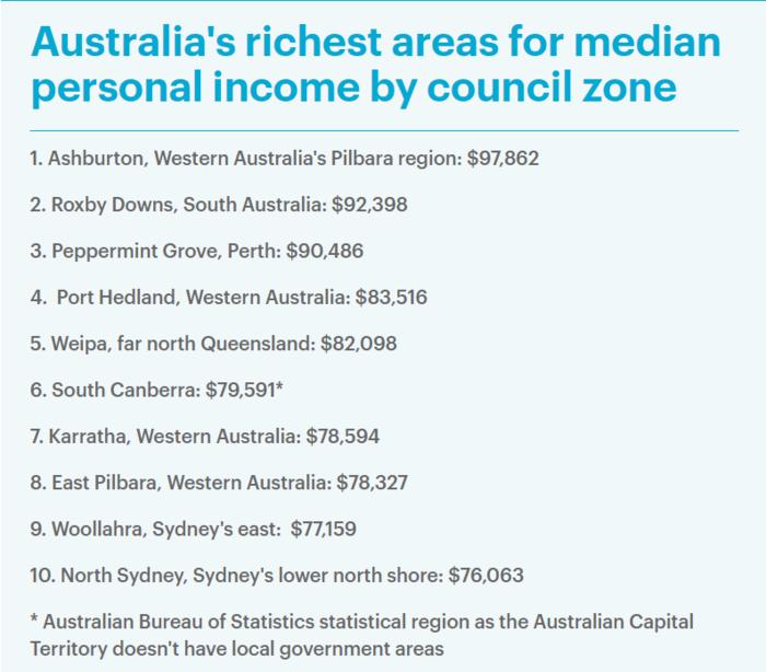 澳洲收入中位数Top10榜单出炉 悉尼仅两地上榜