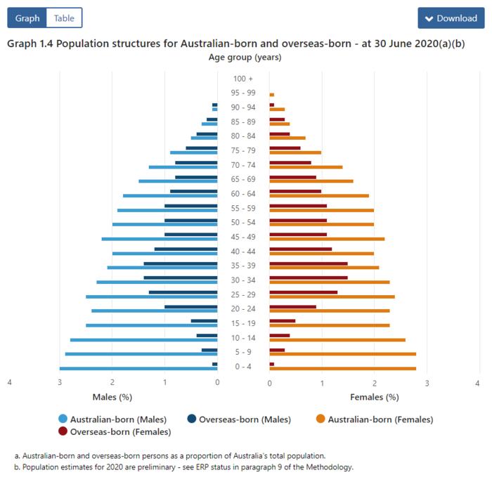 澳洲移民統計數據